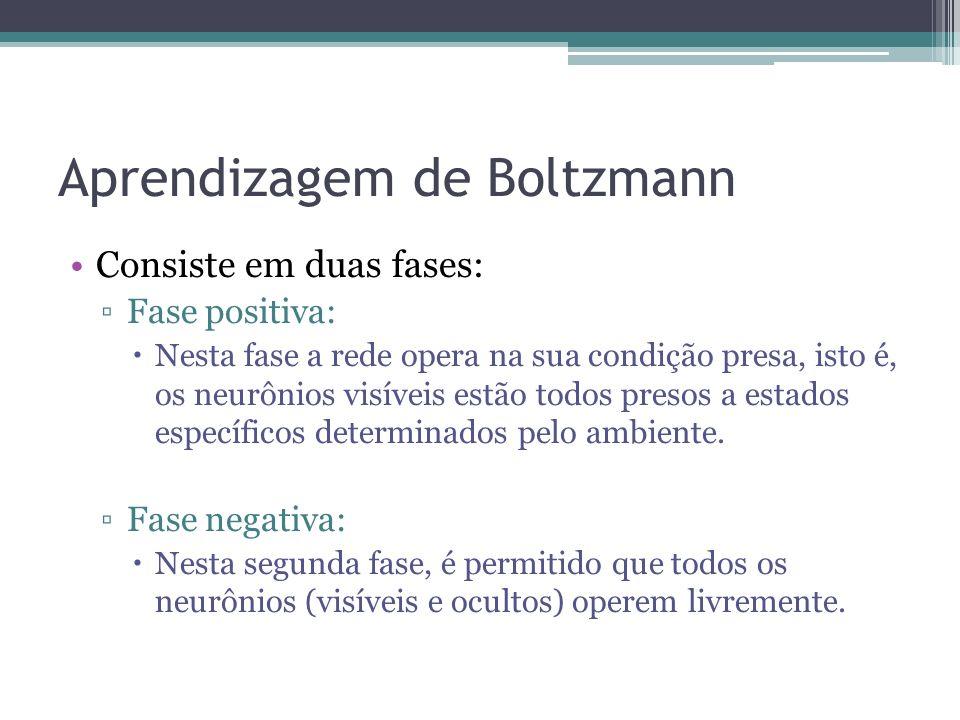 Aprendizagem de Boltzmann Consiste em duas fases: Fase positiva: Nesta fase a rede opera na sua condição presa, isto é, os neurônios visíveis estão todos presos a estados específicos determinados pelo ambiente.