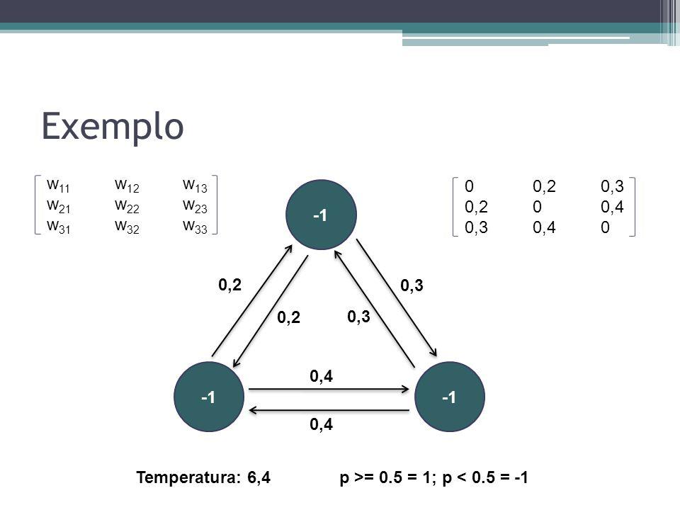 Exemplo 0,2 0,3 0,4 w 11 w 12 w 13 w 21 w 22 w 23 w 31 w 32 w 33 00,20,3 0,200,4 0,30,40 Temperatura: 6,4p >= 0.5 = 1; p < 0.5 = -1