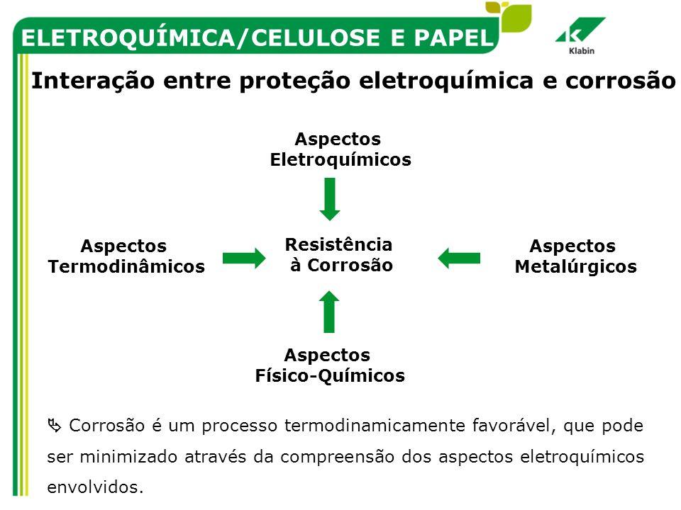 ELETROQUÍMICA/CELULOSE E PAPEL Aspectos Eletroquímicos Resistência à Corrosão Aspectos Termodinâmicos Aspectos Físico-Químicos Aspectos Metalúrgicos I