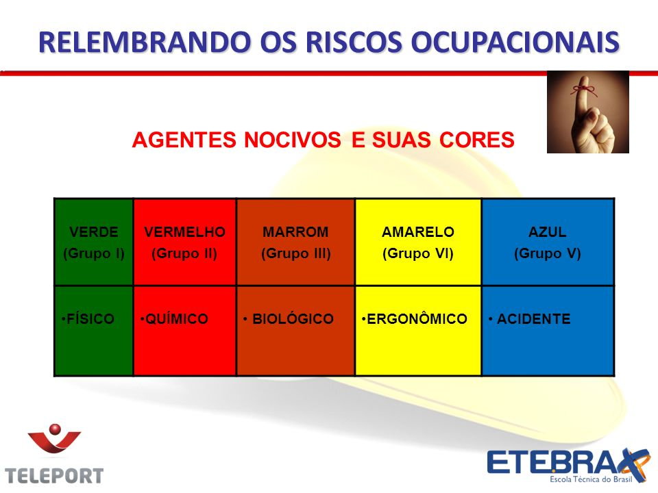 AGENTES NOCIVOS E SUAS CORES VERDE (Grupo I) VERMELHO (Grupo II) MARROM (Grupo III) AMARELO (Grupo VI) AZUL (Grupo V) FÍSICOQUÍMICO BIOLÓGICOERGONÔMIC