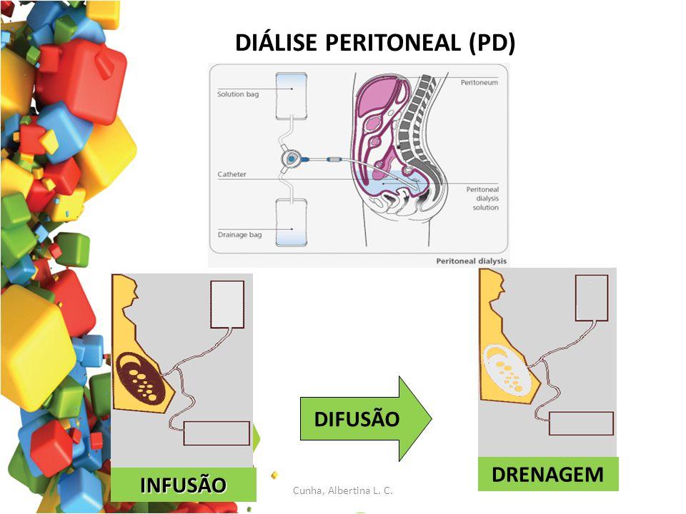 DIÁLISE PERITONEAL (PD) INFUSÃO DRENAGEM DIFUSÃO Cunha, Albertina L. C.