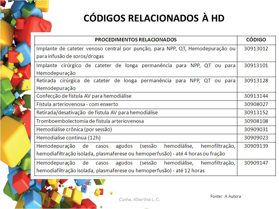 CÓDIGOS RELACIONADOS À HD Fonte: A Autora Cunha, Albertina L. C.