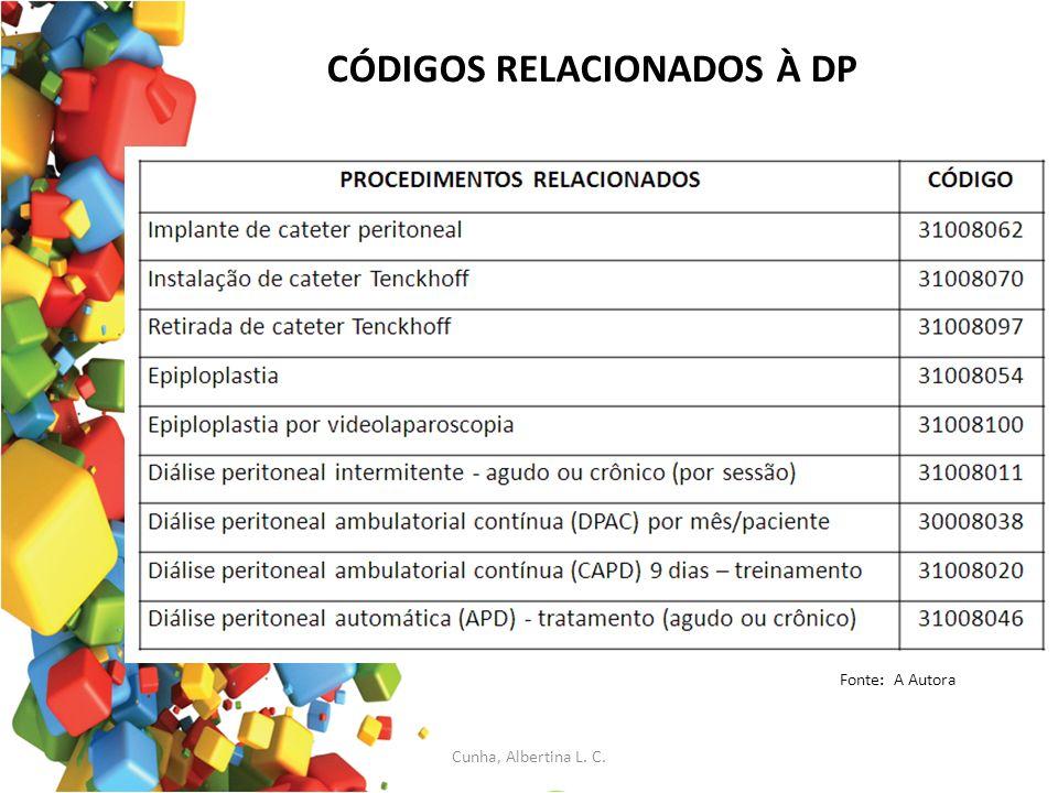 CÓDIGOS RELACIONADOS À DP Fonte: A Autora Cunha, Albertina L. C.