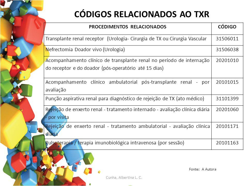 CÓDIGOS RELACIONADOS AO TXR Fonte: A Autora PROCEDIMENTOS RELACIONADOSCÓDIGO Transplante renal receptor (Urologia- Cirurgia de TX ou Cirurgia Vascular