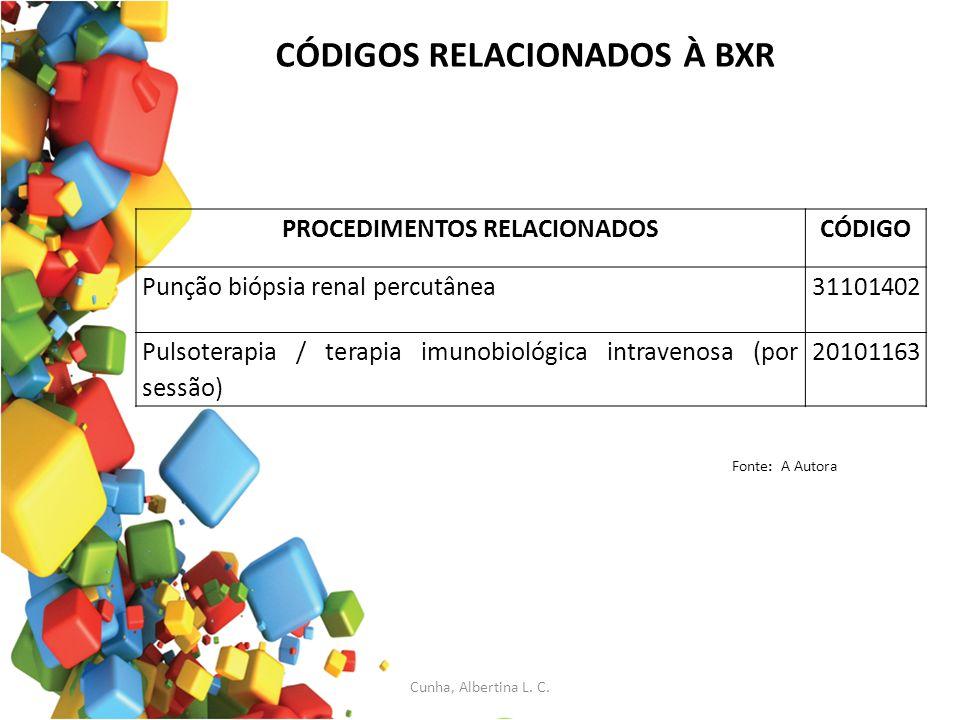 CÓDIGOS RELACIONADOS À BXR PROCEDIMENTOS RELACIONADOSCÓDIGO Punção biópsia renal percutânea31101402 Pulsoterapia / terapia imunobiológica intravenosa