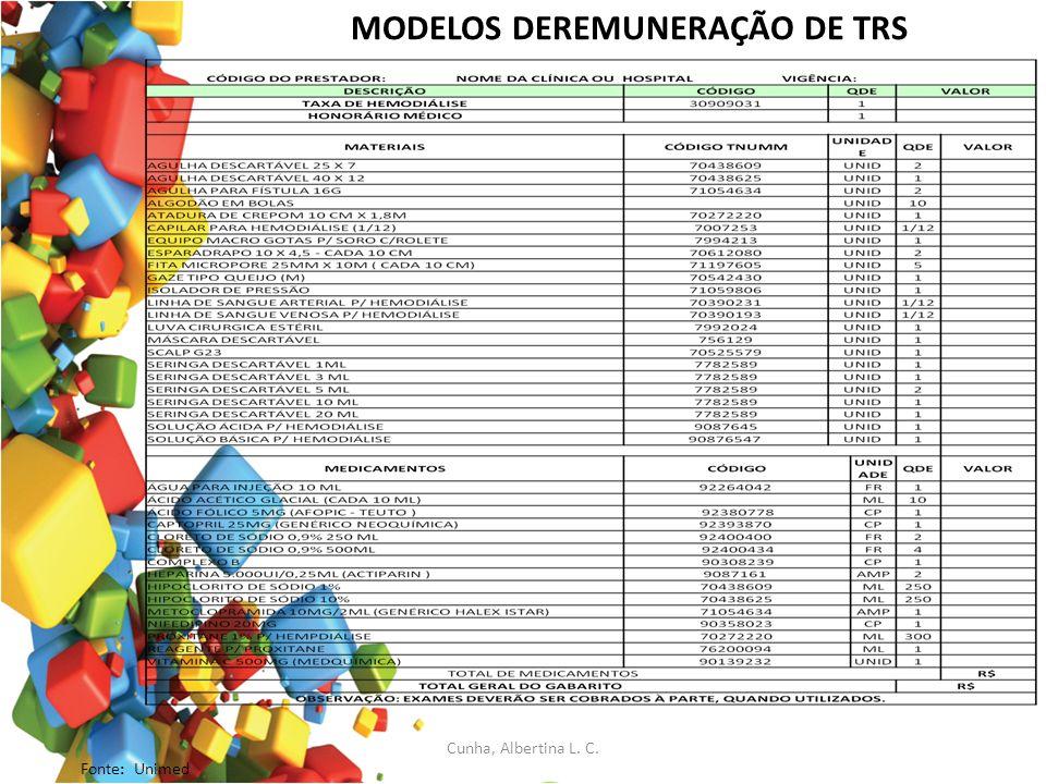 MODELOS DEREMUNERAÇÃO DE TRS Fonte: Unimed Cunha, Albertina L. C.