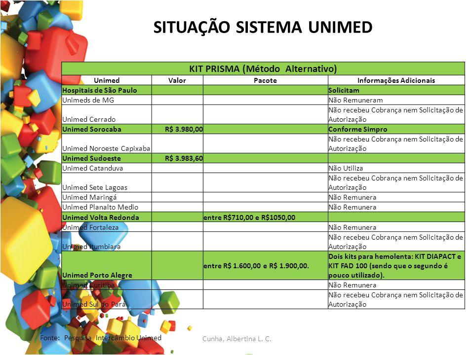 SITUAÇÃO SISTEMA UNIMED KIT PRISMA (Método Alternativo) UnimedValorPacoteInformações Adicionais Hospitais de São Paulo Solicitam Unimeds de MG Não Rem