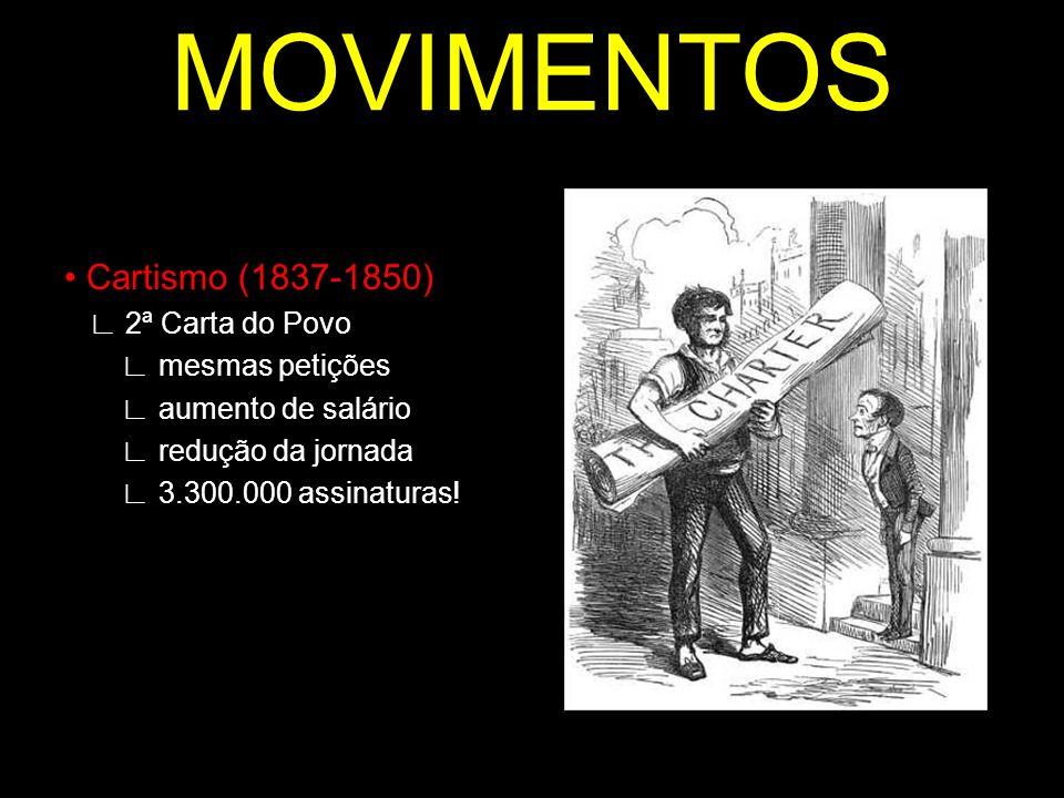 MOVIMENTOS Cartismo (1837-1850) 2ª Carta do Povo mesmas petições aumento de salário redução da jornada 3.300.000 assinaturas!