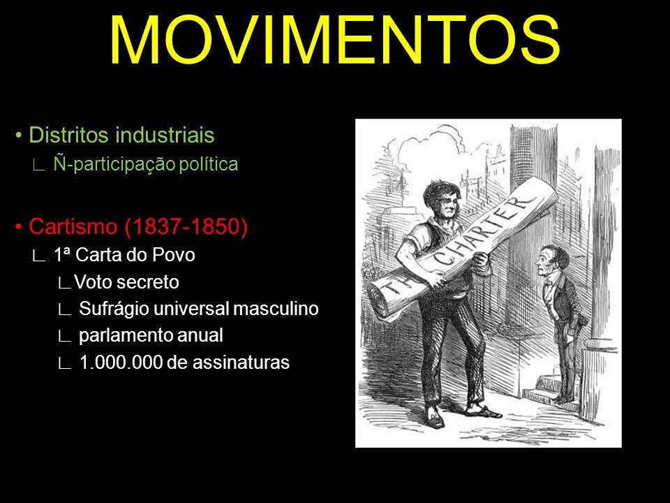 MOVIMENTOS Distritos industriais Ñ-participação política Cartismo (1837-1850) 1ª Carta do Povo Voto secreto Sufrágio universal masculino parlamento an