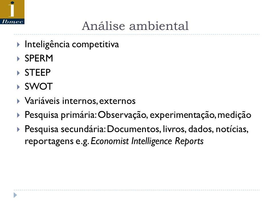 Análise ambiental Inteligência competitiva SPERM STEEP SWOT Variáveis internos, externos Pesquisa primária: Observação, experimentação, medição Pesquisa secundária: Documentos, livros, dados, notícias, reportagens e.g.