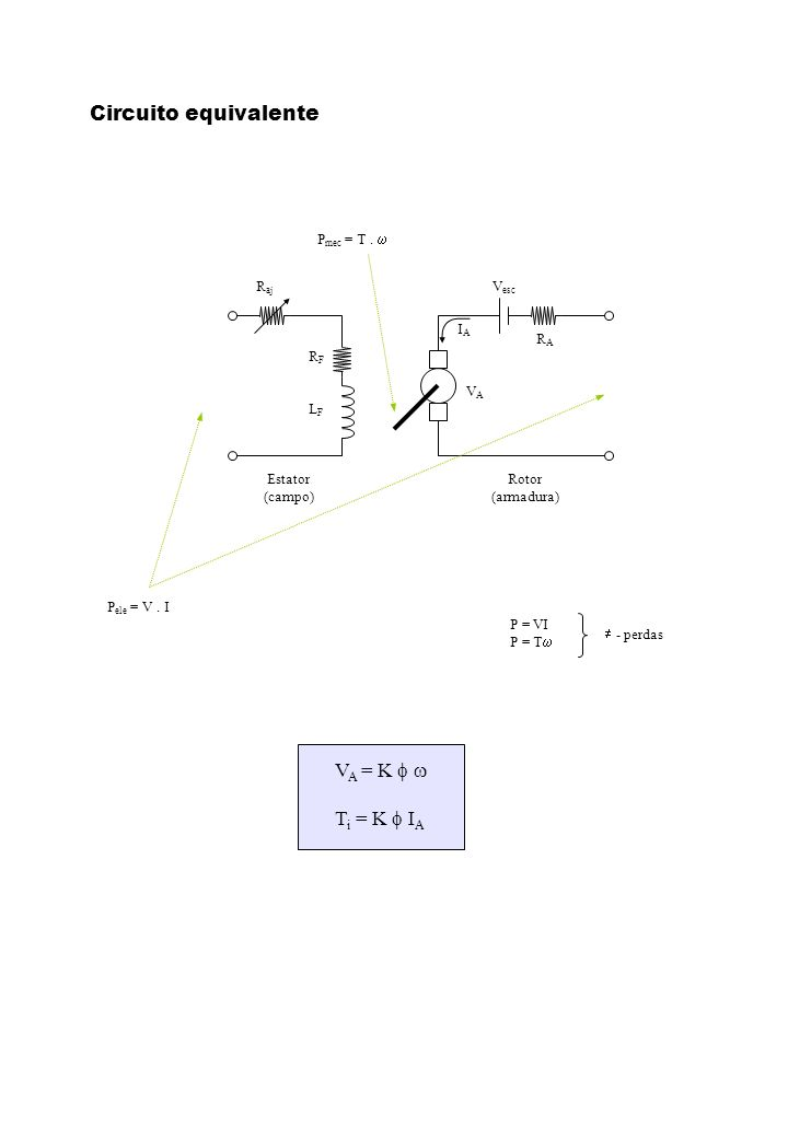 Estator (campo) Rotor (armadura) P mec = T. P ele = V. I P = VI P = T - perdas Circuito equivalente V A = K T i = K I A R aj RFRF LFLF VAVA V esc RARA