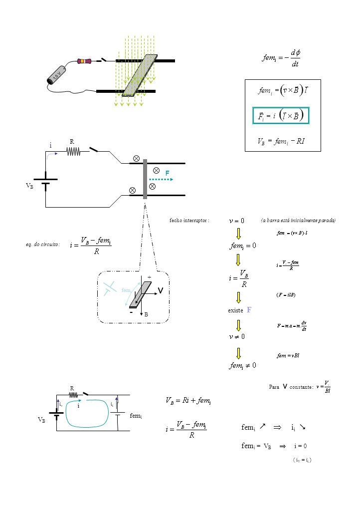 1,5 V + B v fem i l + - VBVB R i iviv i fem i i i fem i = V B i = 0 ( i V = i i ) RIfemV lBv iB i Bl i F i fecho interruptor : existe F Para v constan
