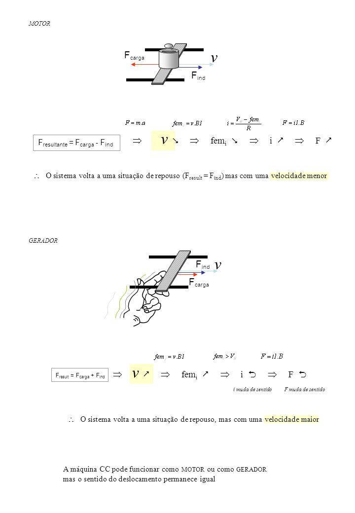 O sistema volta a uma situação de repouso (F result = F ind ) mas com uma velocidade menor v fem i i F v F carga F resultante = F carga - F ind v F ca
