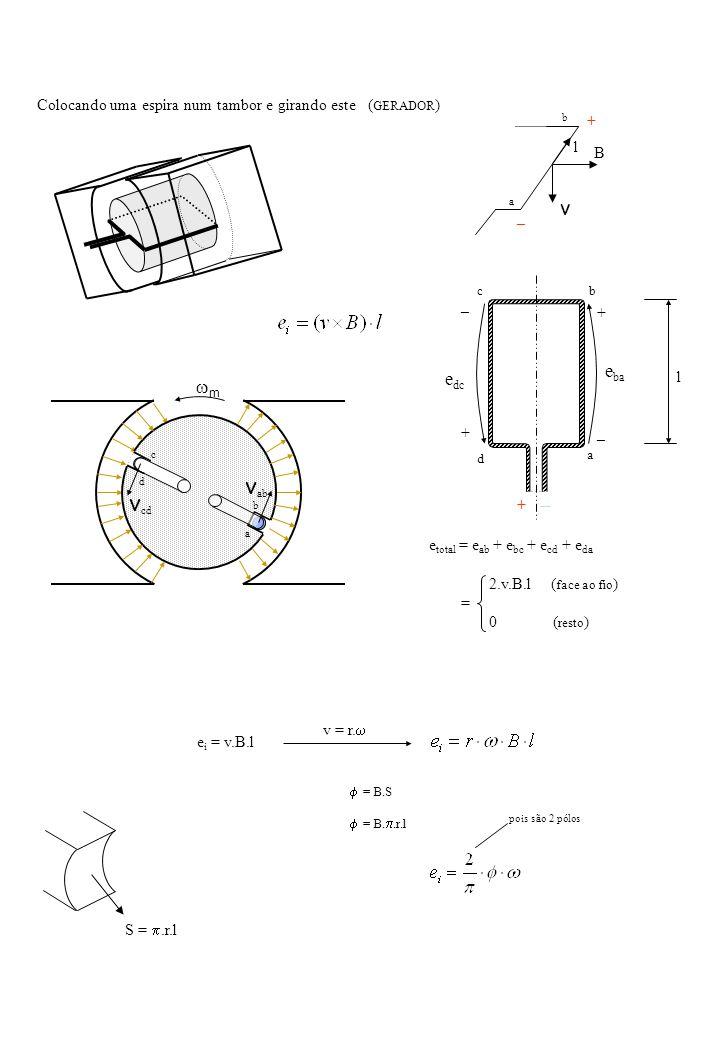 Colocando uma espira num tambor e girando este ( GERADOR ) a c b d v cd v ab m e total = e ab + e bc + e cd + e da 2.v.B.l ( face ao fio ) = 0 ( resto