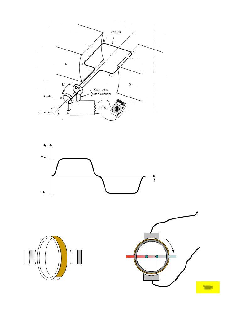 e t + e i - e i rotação carga Escovas [estacionárias) Anéis espira