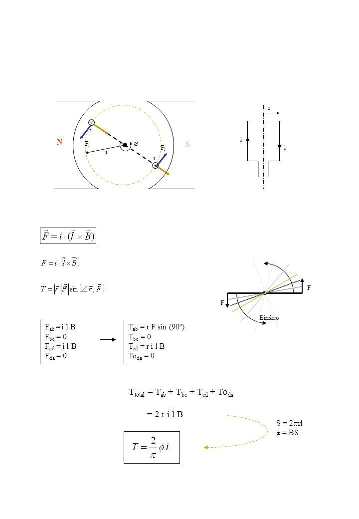 i i r FiFi FiFi N S i i r Binário F F F ab = i l B F bc = 0 F cd = i l B F da = 0 T ab = r F sin (90º) T bc = 0 T cd = r i l B To da = 0 T total = T a