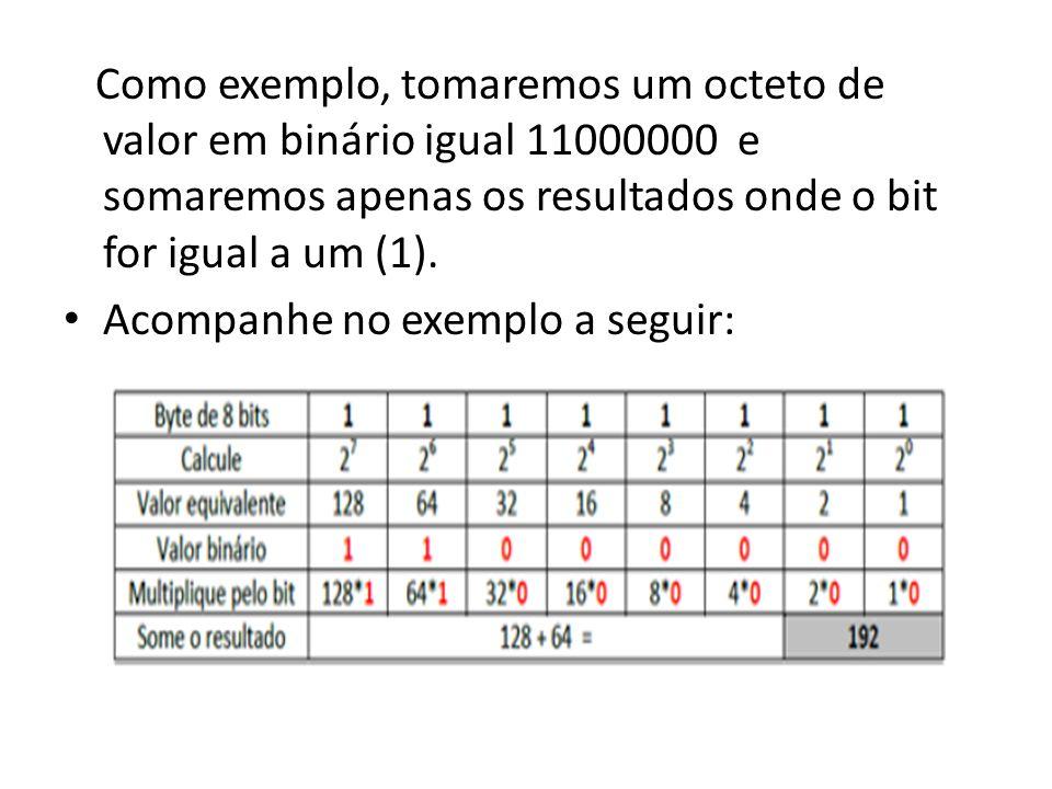 Como exemplo, tomaremos um octeto de valor em binário igual 11000000 e somaremos apenas os resultados onde o bit for igual a um (1). Acompanhe no exem