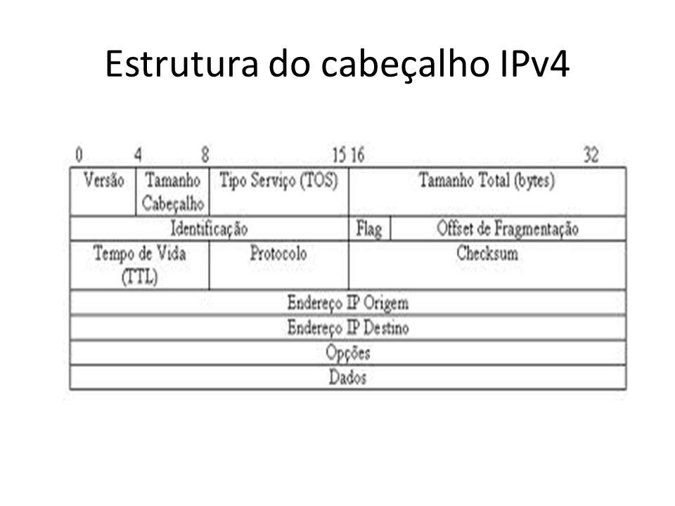 Estrutura do cabeçalho IPv4