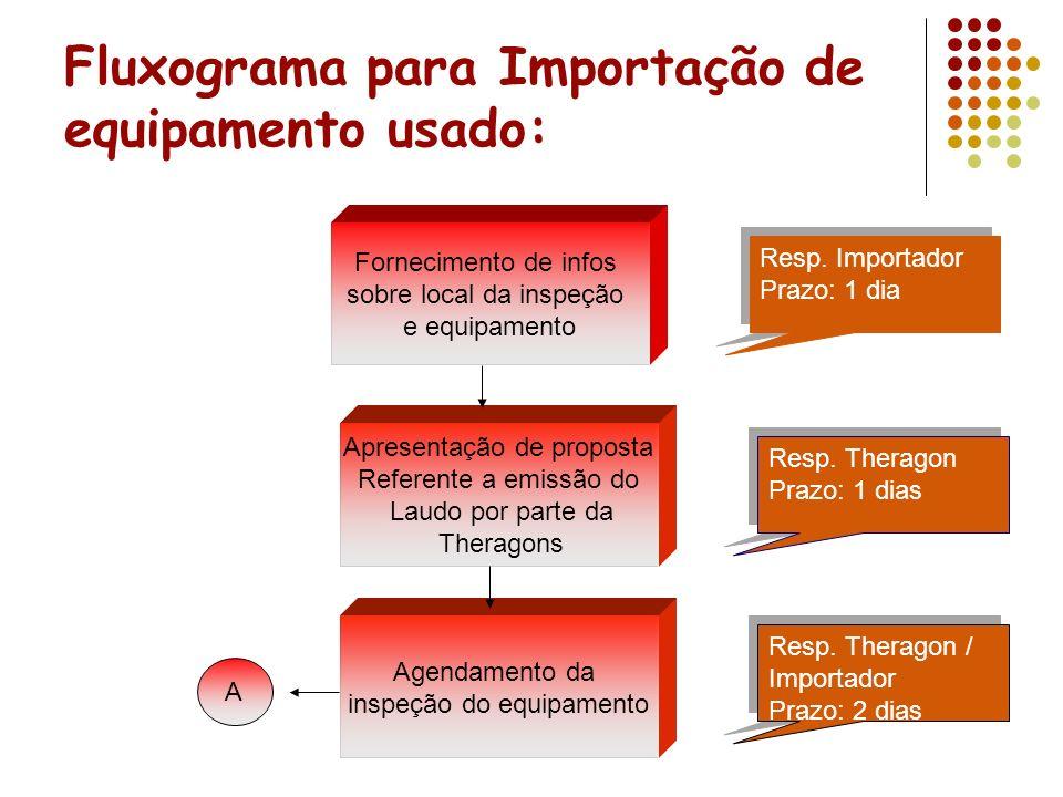 Fluxograma para Importação de equipamento usado: Fornecimento de infos sobre local da inspeção e equipamento Apresentação de proposta Referente a emis