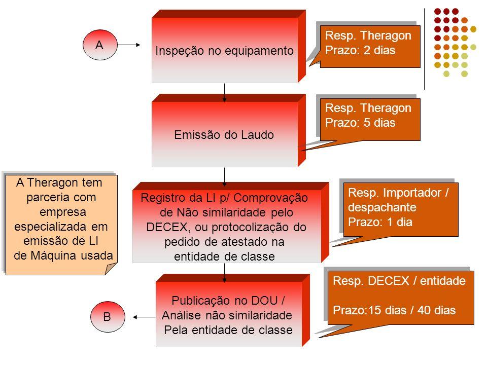 Emissão do Laudo Registro da LI p/ Comprovação de Não similaridade pelo DECEX, ou protocolização do pedido de atestado na entidade de classe Publicação no DOU / Análise não similaridade Pela entidade de classe Inspeção no equipamento Resp.