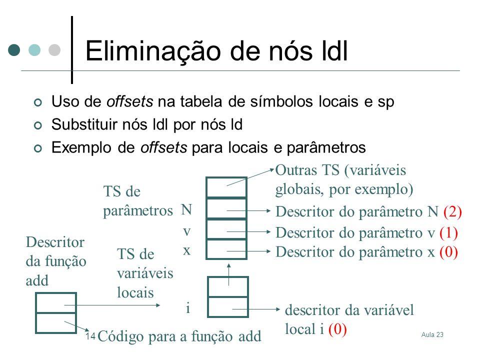 Aula 23 14 Eliminação de nós ldl Uso de offsets na tabela de símbolos locais e sp Substituir nós ldl por nós ld Exemplo de offsets para locais e parâm