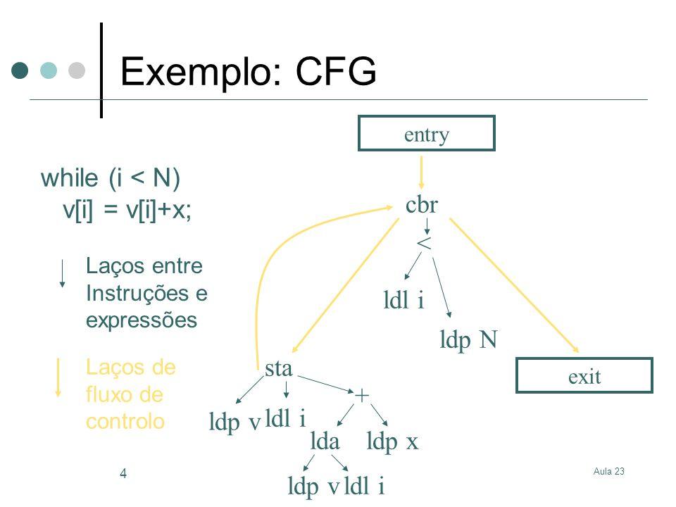 Aula 23 4 ldl i < lda + ldp x ldl i sta ldl i ldp v ldp N cbr entry exit while (i < N) v[i] = v[i]+x; Laços de fluxo de controlo Laços entre Instruçõe