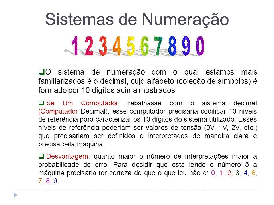 O sistema de numeração com o qual estamos mais familiarizados é o decimal, cujo alfabeto (coleção de símbolos) é formado por 10 dígitos acima mostrado