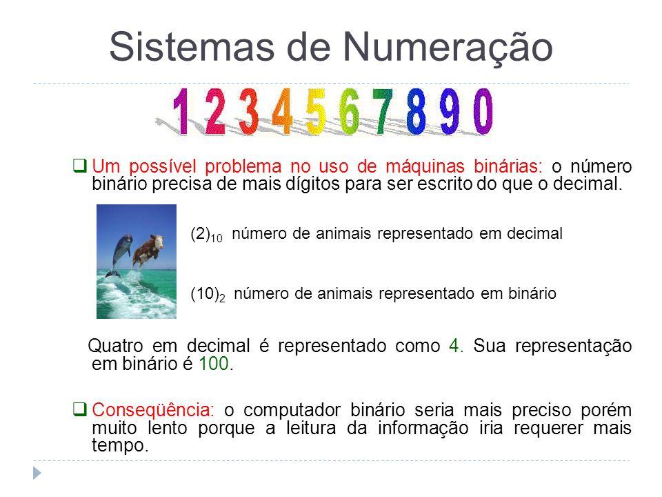 Um possível problema no uso de máquinas binárias: o número binário precisa de mais dígitos para ser escrito do que o decimal. Quatro em decimal é repr