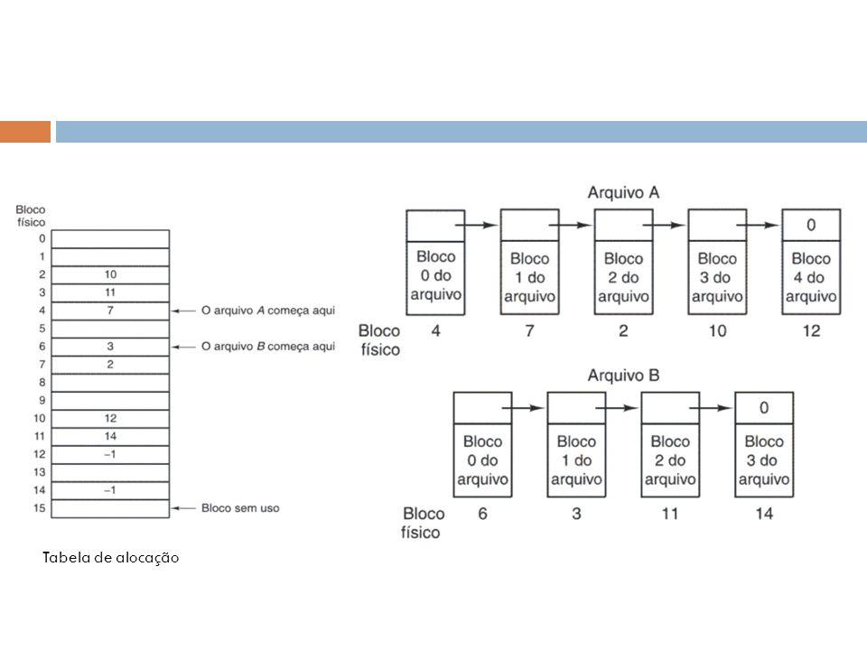 Tabela de alocação