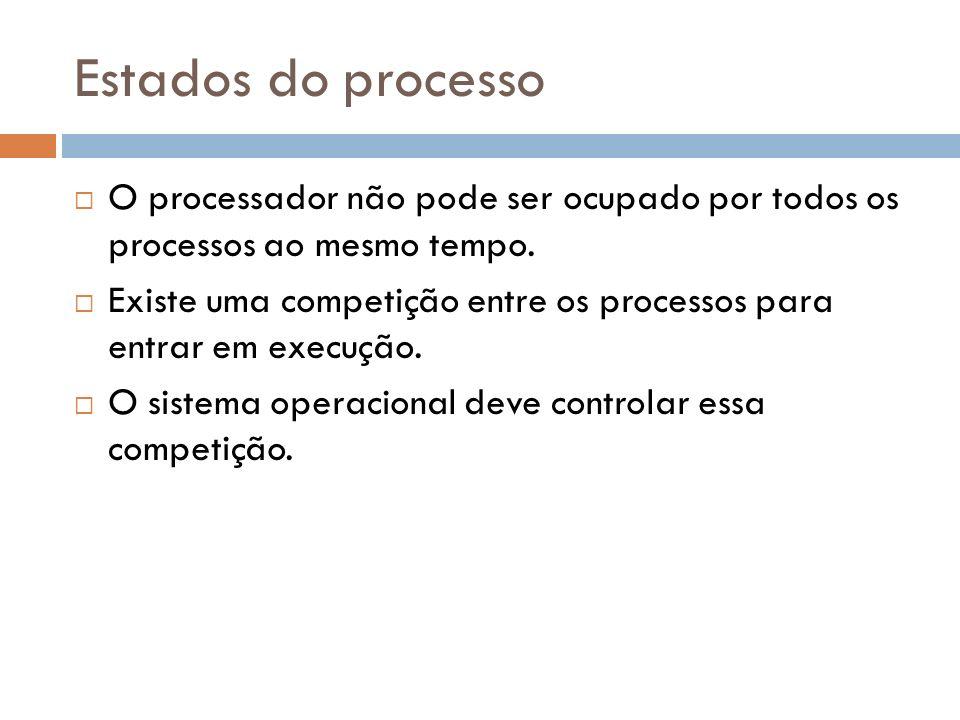 Estados do processo O processador não pode ser ocupado por todos os processos ao mesmo tempo. Existe uma competição entre os processos para entrar em