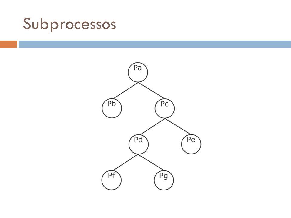 Subprocessos
