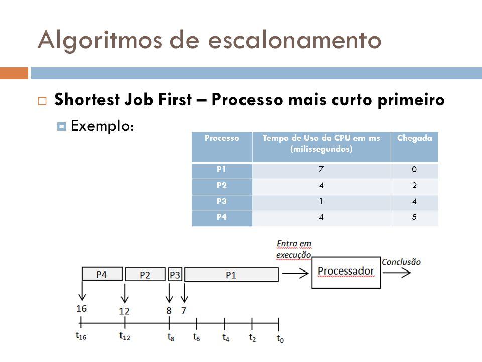 Algoritmos de escalonamento Shortest Job First – Processo mais curto primeiro Exemplo: ProcessoTempo de Uso da CPU em ms (milissegundos) Chegada P170