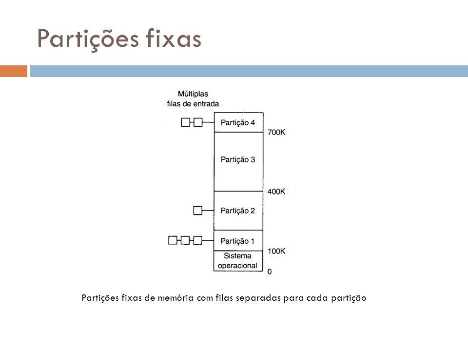 Partições fixas Partições fixas de memória com filas separadas para cada partição
