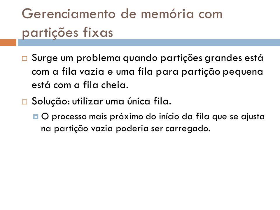 Gerenciamento de memória com partições fixas Surge um problema quando partições grandes está com a fila vazia e uma fila para partição pequena está co