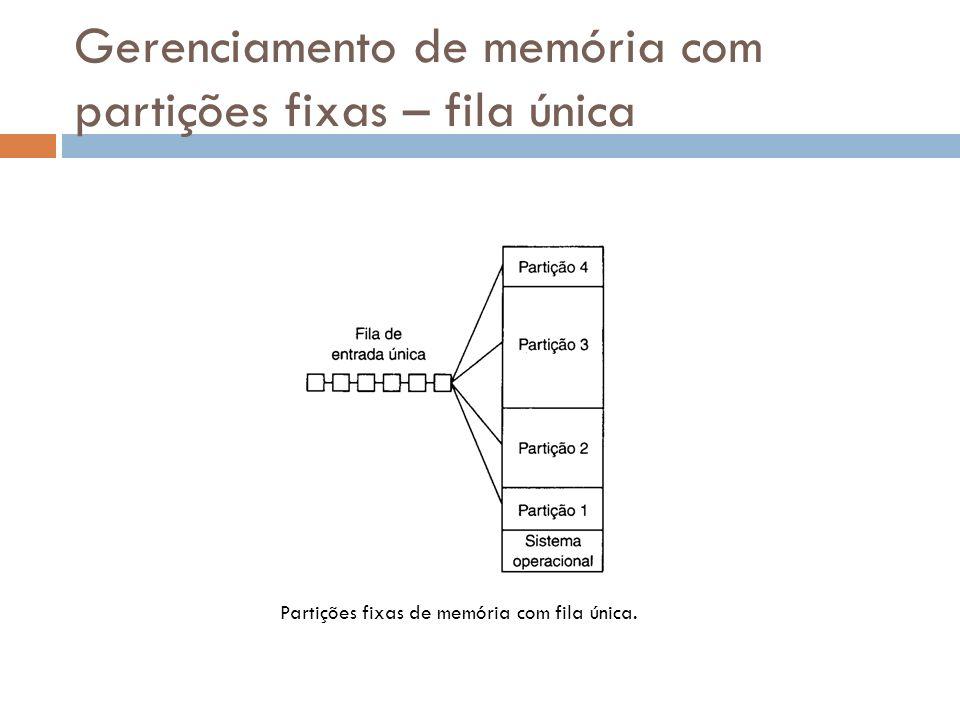 Gerenciamento de memória com partições fixas – fila única Partições fixas de memória com fila única.