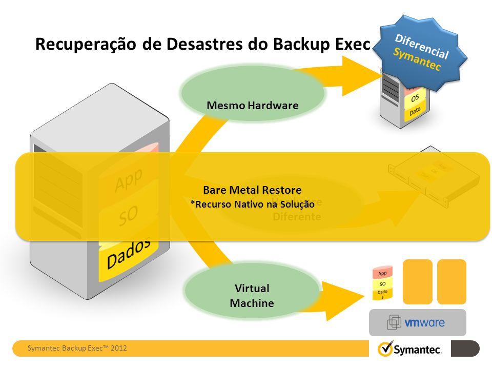 Recuperação de Desastres do Backup Exec Mesmo Hardware Hardware Diferente Virtual Machine Bare Metal Restore *Recurso Nativo na Solução Bare Metal Res
