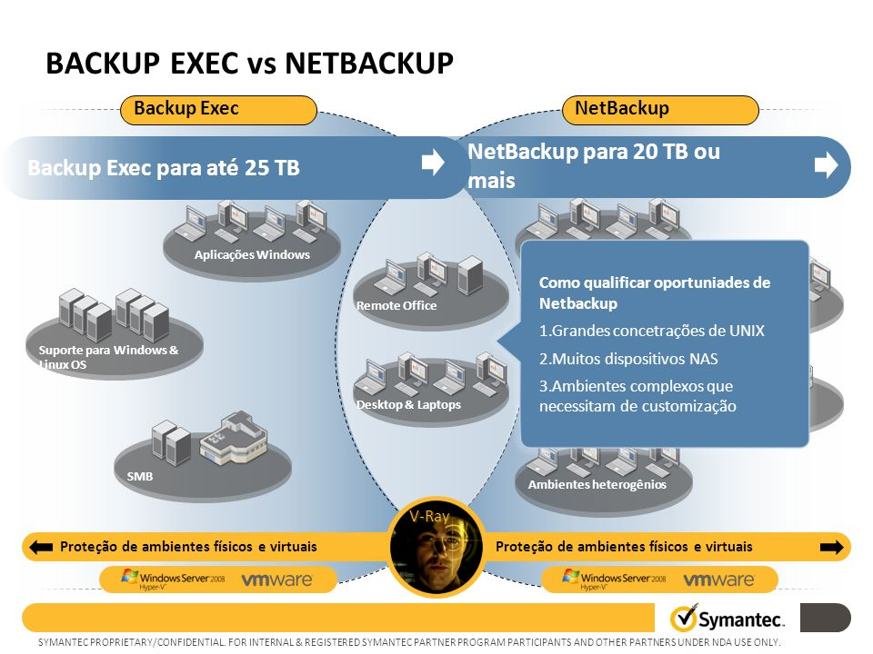 SYMANTEC PROPRIETARY/CONFIDENTIAL. FOR INTERNAL & REGISTERED SYMANTEC PARTNER PROGRAM PARTICIPANTS AND OTHER PARTNERS UNDER NDA USE ONLY. BACKUP EXEC