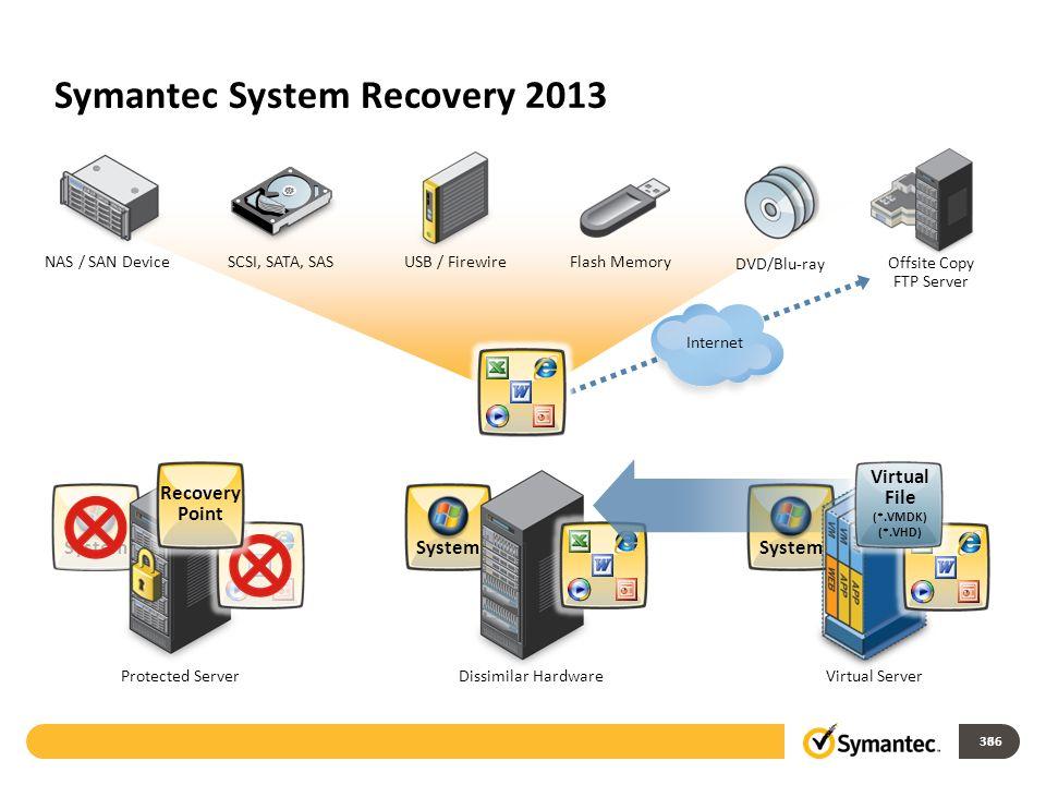 Symantec System Recovery 2013 36 System Offsite Copy FTP Server Internet System Dissimilar Hardware NAS / SAN DeviceSCSI, SATA, SAS USB / FirewireFlas
