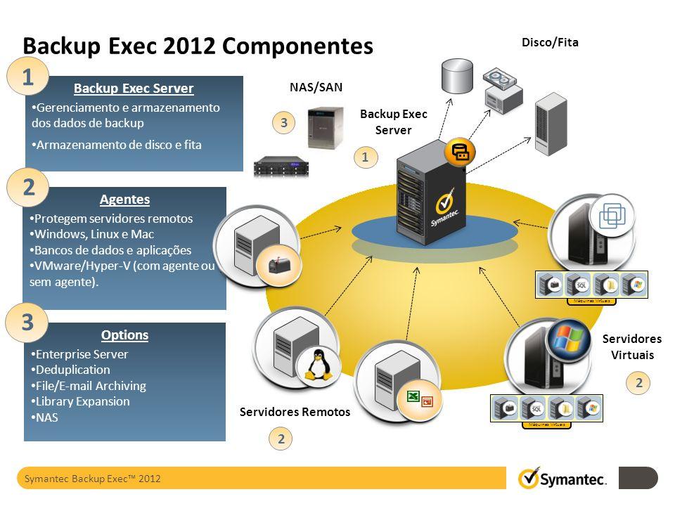 Backup Exec 2012 Componentes Backup Exec Server Gerenciamento e armazenamento dos dados de backup Armazenamento de disco e fita 1 Agentes Protegem ser
