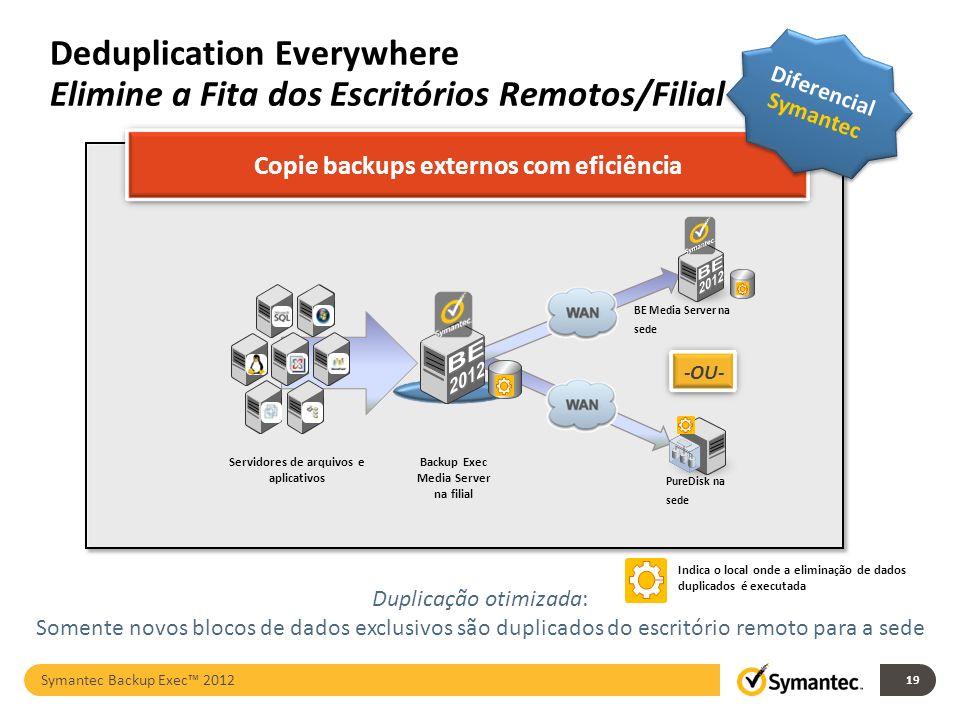 Symantec & VMware Mais de 11 anos de relacionamento para testes de interoperabilidade e integração, incluindo suporte colaborativo aos clientes Soluções homologadas em conjunto, como Netbackup, Backup Exec, Storage Foundation, Cluster Server, Altiris, Endpoint Protection 19 + Symantec Backup Exec 2012