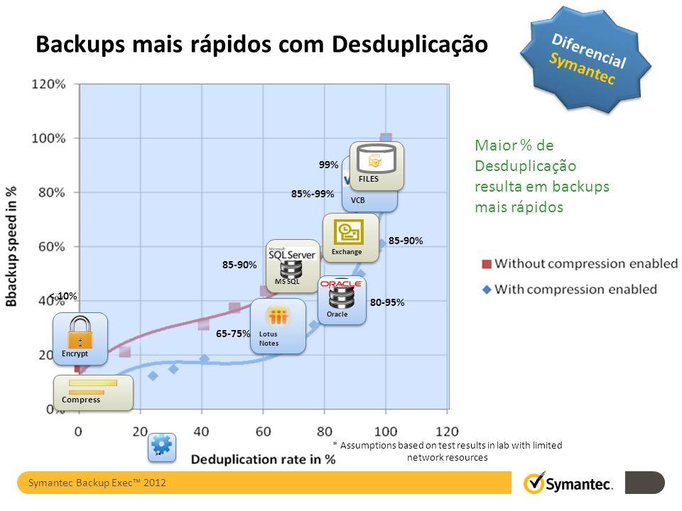 Backups mais rápidos com Desduplicação 9 Dedu pe * Assumptions based on test results in lab with limited network resources 99% 85%-99% 85-90% VCB File