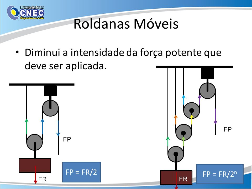 Roldanas Móveis Diminui a intensidade da força potente que deve ser aplicada. FR FP FP = FR/2 FR FP FP = FR/2 n