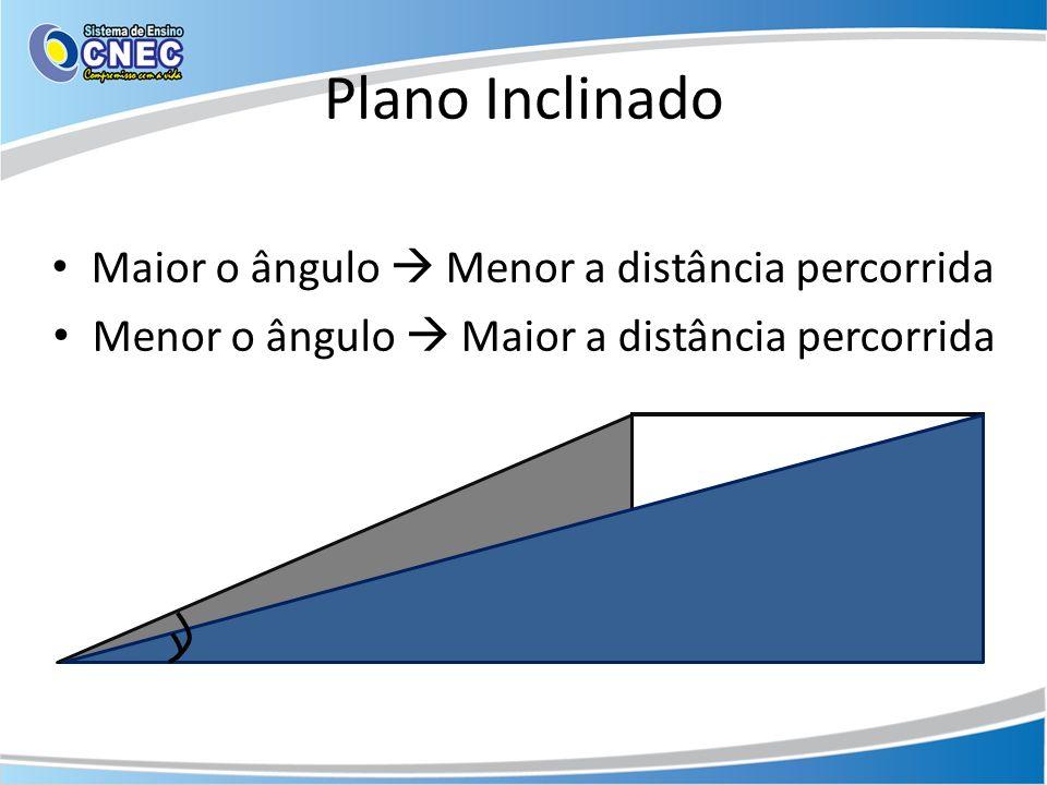 Plano Inclinado Maior o ângulo Menor a distância percorrida Menor o ângulo Maior a distância percorrida