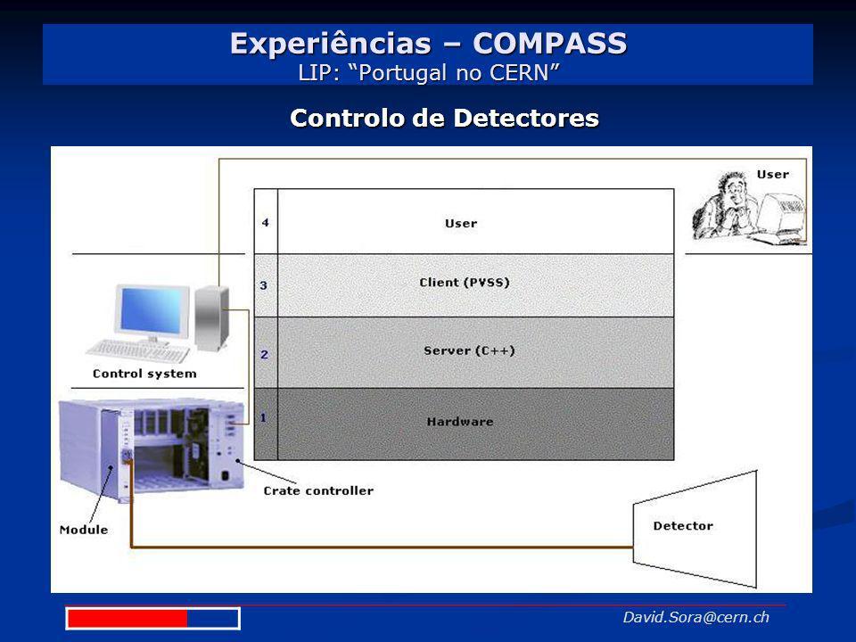 Experiências – COMPASS LIP: Portugal no CERN David.Sora@cern.ch Controlo de Detectores