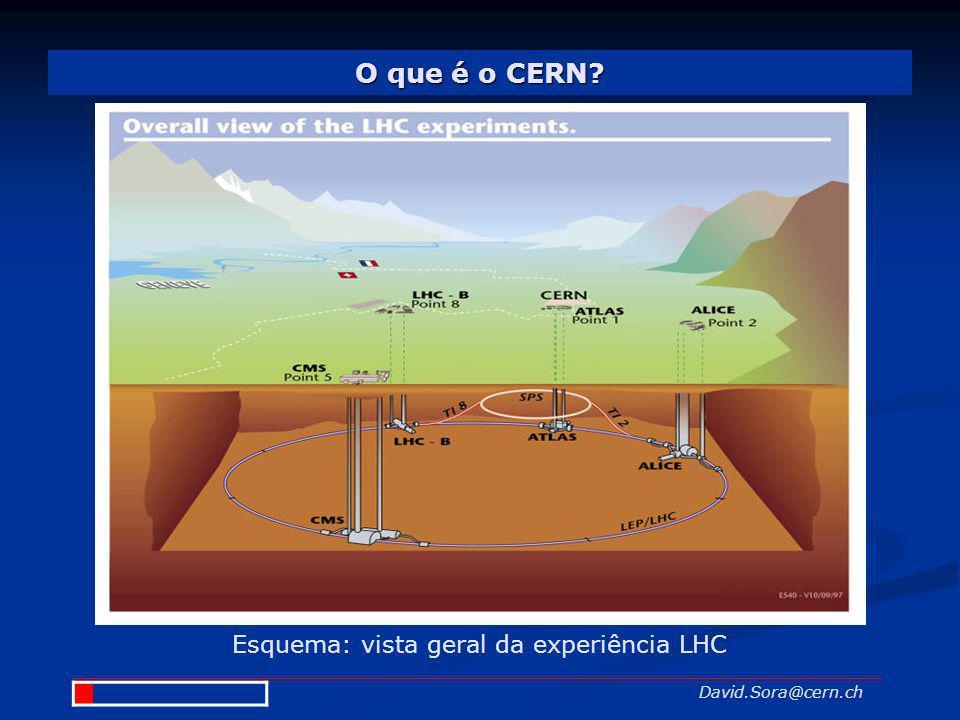 O que é o CERN? David.Sora@cern.ch Esquema: vista geral da experiência LHC