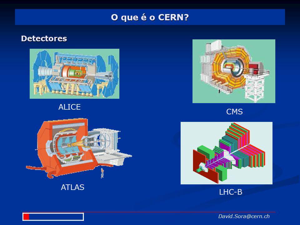 O que é o CERN? David.Sora@cern.ch Detectores ALICE ATLAS CMS LHC-B
