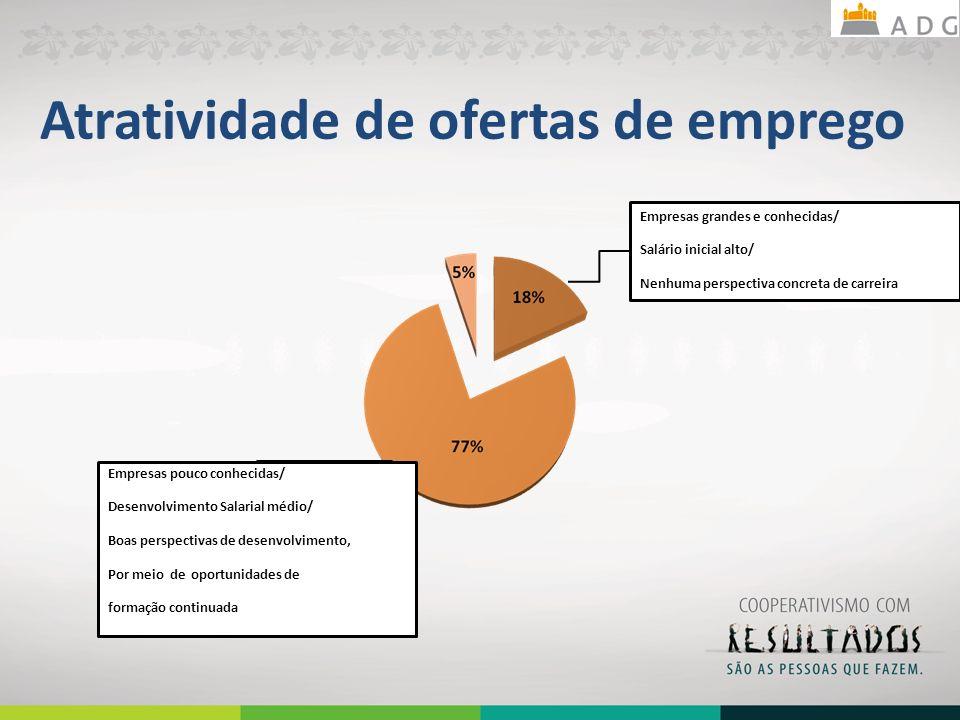 Atratividade de ofertas de emprego Empresas pouco conhecidas/ Desenvolvimento Salarial médio/ Boas perspectivas de desenvolvimento, Por meio de oportu