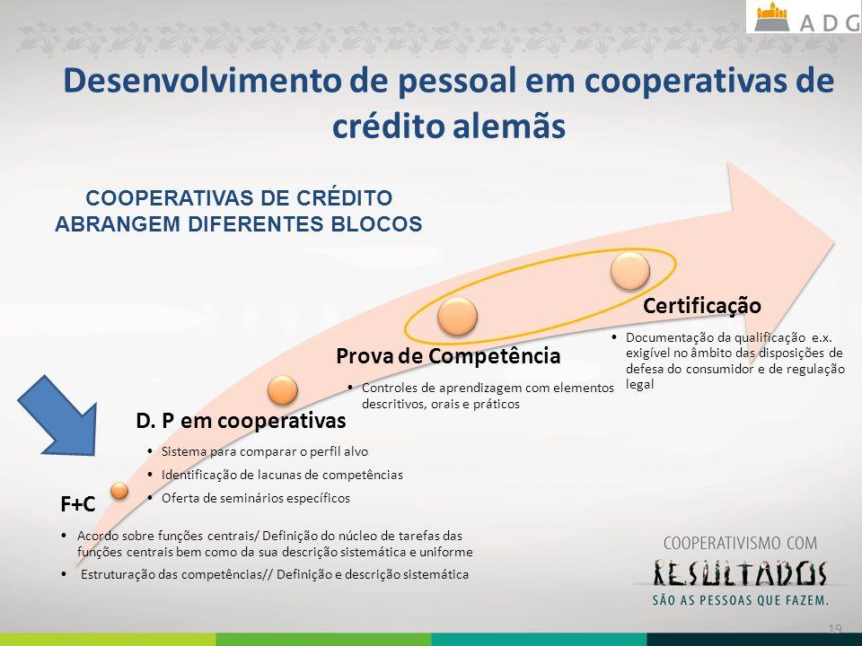 Desenvolvimento de pessoal em cooperativas de crédito alemãs F+C Acordo sobre funções centrais/ Definição do núcleo de tarefas das funções centrais be