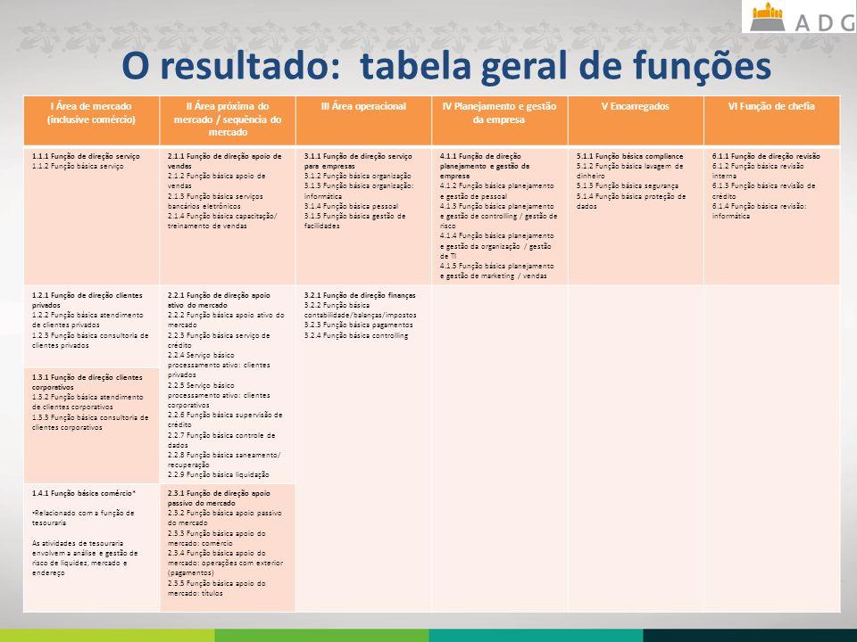 O resultado: tabela geral de funções 23 I Área de mercado (inclusive comércio) II Área próxima do mercado / sequência do mercado III Área operacionalIV Planejamento e gestão da empresa V EncarregadosVI Função de chefia 1.1.1 Função de direção serviço 1.1.2 Função básica serviço 2.1.1 Função de direção apoio de vendas 2.1.2 Função básica apoio de vendas 2.1.3 Função básica serviços bancários eletrônicos 2.1.4 Função básica capacitação/ treinamento de vendas 3.1.1 Função de direção serviço para empresas 3.1.2 Função básica organização 3.1.3 Função básica organização: informática 3.1.4 Função básica pessoal 3.1.5 Função básica gestão de facilidades 4.1.1 Função de direção planejamento e gestão da empresa 4.1.2 Função básica planejamento e gestão de pessoal 4.1.3 Função básica planejamento e gestão de controlling / gestão de risco 4.1.4 Função básica planejamento e gestão da organização / gestão de TI 4.1.5 Função básica planejamento e gestão de marketing / vendas 5.1.1 Função básica compliance 5.1.2 Função básica lavagem de dinheiro 5.1.3 Função básica segurança 5.1.4 Função básica proteção de dados 6.1.1 Função de direção revisão 6.1.2 Função básica revisão interna 6.1.3 Função básica revisão de crédito 6.1.4 Função básica revisão: informática 1.2.1 Função de direção clientes privados 1.2.2 Função básica atendimento de clientes privados 1.2.3 Função básica consultoria de clientes privados 2.2.1 Função de direção apoio ativo do mercado 2.2.2 Função básica apoio ativo do mercado 2.2.3 Função básica serviço de crédito 2.2.4 Serviço básico processamento ativo: clientes privados 2.2.5 Serviço básico processamento ativo: clientes corporativos 2.2.6 Função básica supervisão de crédito 2.2.7 Função básica controle de dados 2.2.8 Função básica saneamento/ recuperação 2.2.9 Função básica liquidação 3.2.1 Função de direção finanças 3.2.2 Função básica contabilidade/balanças/impostos 3.2.3 Função básica pagamentos 3.2.4 Função básica controlling 1.3.1 Função de direção clientes c