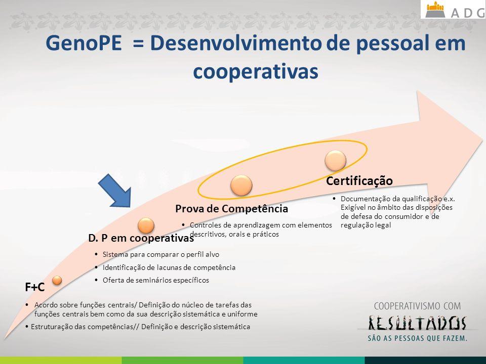 GenoPE = Desenvolvimento de pessoal em cooperativas F+C Acordo sobre funções centrais/ Definição do núcleo de tarefas das funções centrais bem como da sua descrição sistemática e uniforme Estruturação das competências// Definição e descrição sistemática D.